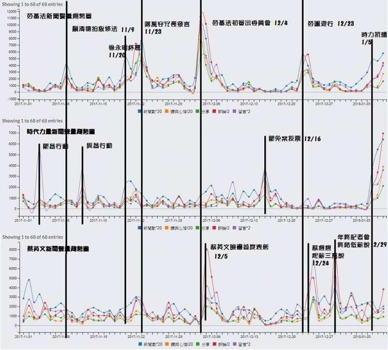 林靖堂分析蔡英文、時代力量和勞基法的網路聲量。(取自林靖堂臉書)