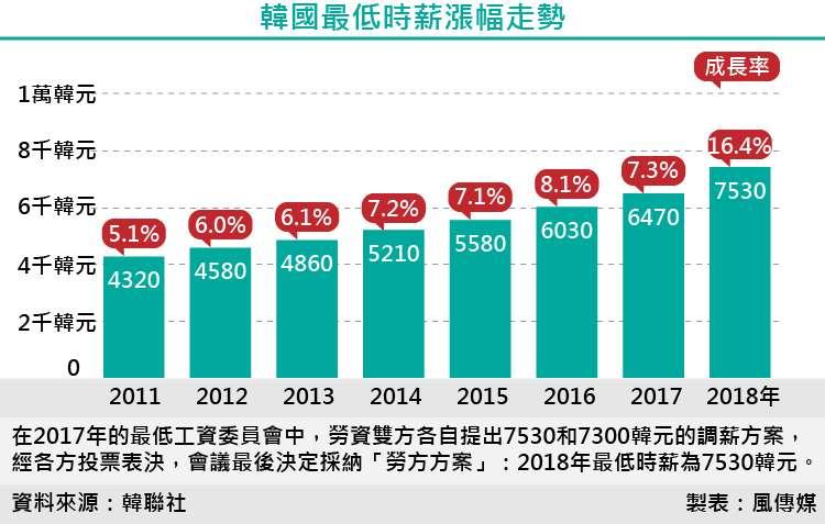 韓國最低時薪漲幅走勢。基本工資、基本薪資、最低薪資。