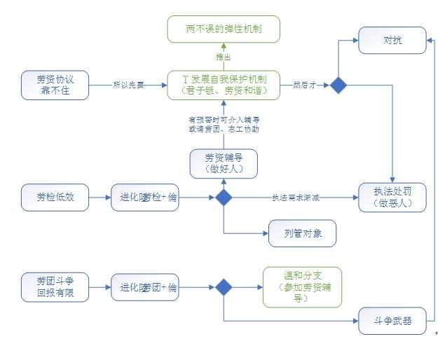 圖表7-1 核心邏輯圖。(作者提供)