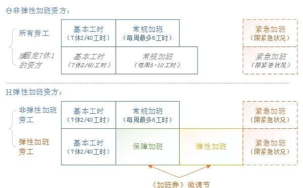 圖表 5 1 勞資彈性選擇和工時分類(作者提供)