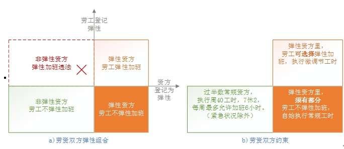 圖表 4 2 勞資彈性選擇及比例示意圖(作者提供)