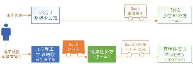 圖表 4 1 不同勞工之間的平衡:直達快車和區間車(作者提供)