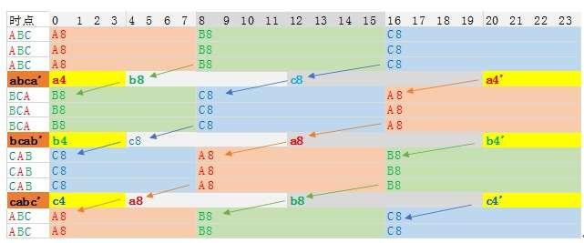 圖表 1 1 三班制輪班間隔保證11小時以上的過渡方案(作者提供)