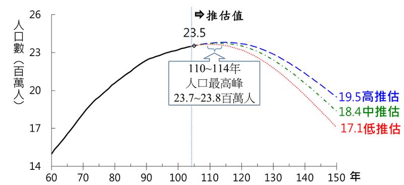台灣未來總人口數預估  (資料來源:國家發展委員會「中華民國人口推估(105至150年)」 ,105年8月)