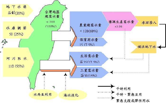 台灣總需水量及水資源利用示意圖 (水資源開發綱領計畫)