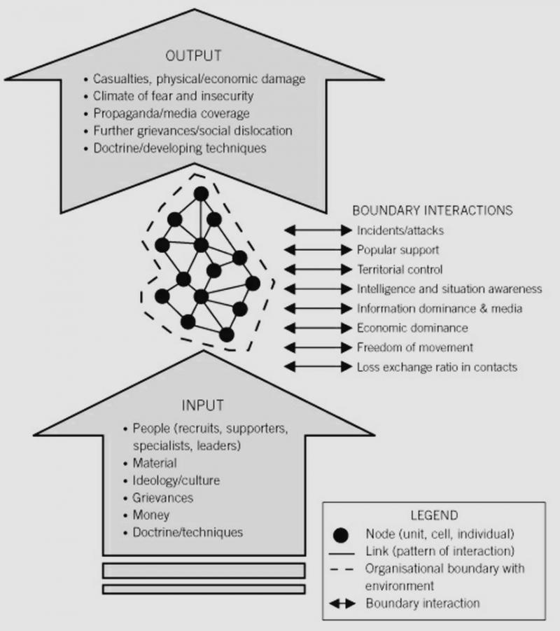 圖五lydiabose。戡亂網絡的演化模型。來源:Counterinsurgency, David Kilcullen