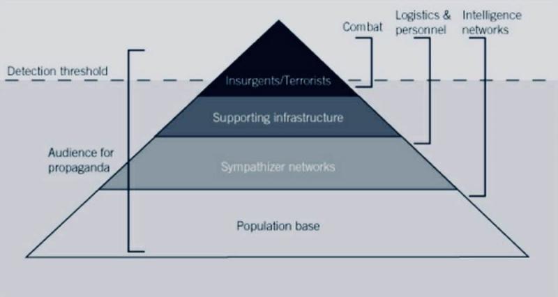 圖四lydiabose。動亂的政治經濟與社會結構。來源:Counterinsurgency, David Kilcullen