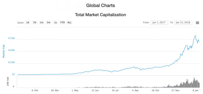 圖一pualisdead。加密貨幣總市值於2017年中開始飆升。(來源:Coinbase)