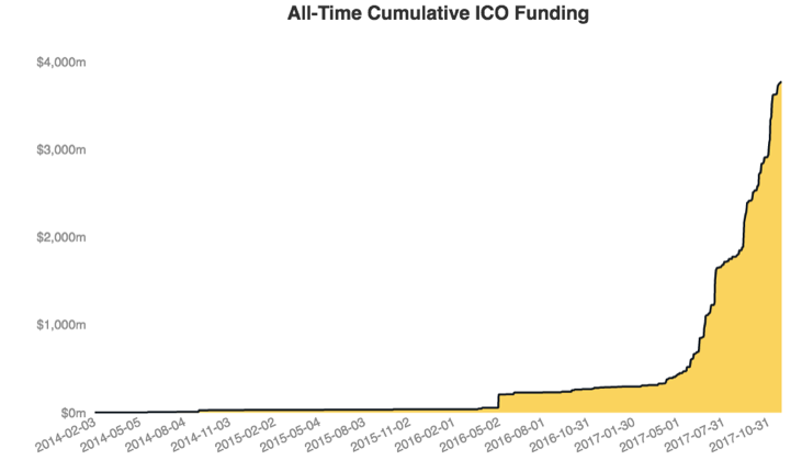 圖二pualisdead。ICO融資於2017年中快速增多。(來源:Coinbase)