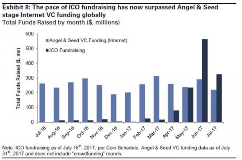 圖三pualisdead。ICO募集提供給初期新創的資金已超過風險投資界。(來源:CNBC)