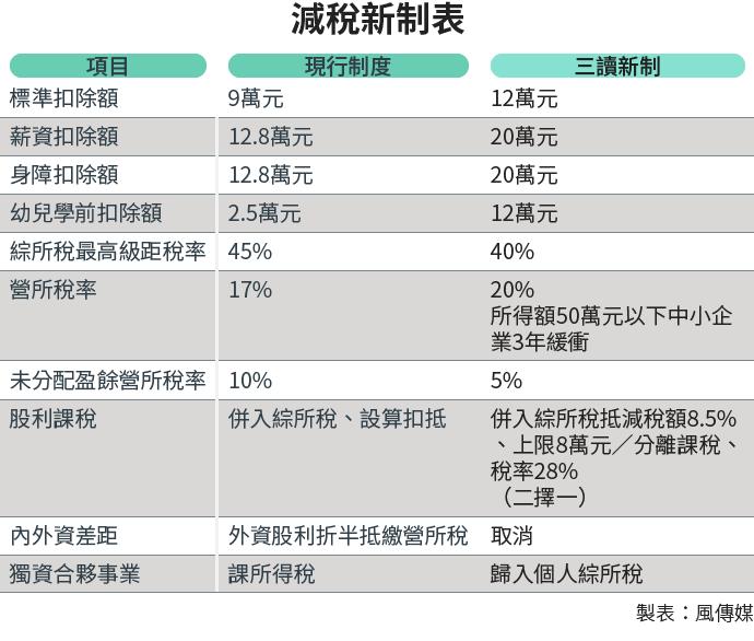 20180118-SMG0034-E01-減稅新制表