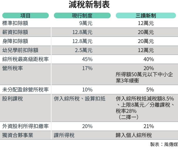 20180118-SMG0034-E01-減稅新制表.png沒有口誤