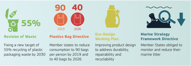 歐盟的塑膠政策說帖。