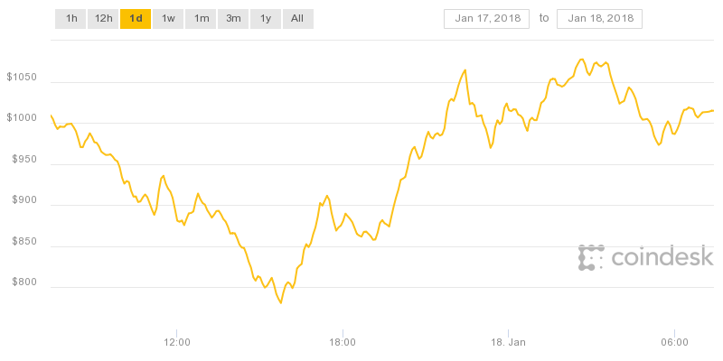 以太幣(Ethereum),過去24小時跌幅達到20% ,價格一度跌破1千美元,目前價格已回升1千美元。(圖/coindesk)