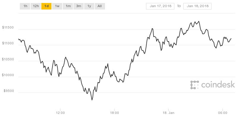 台北時間17日晚間比特幣價格一度跌破1萬美元,目前比特幣價格回升到11,203美元。(圖/coindesk)