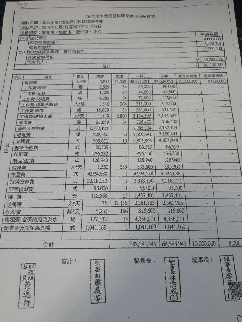 2017-01-21-棒協2015十二強賽收支結算表。(徐永明辦公室提供)