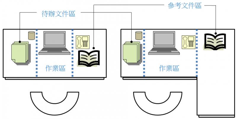將辦公桌簡單劃分 3 個區域,並將工作上會使用到物品分類擺放,對提升工作效率很有幫助喔!(圖/女子學提供)
