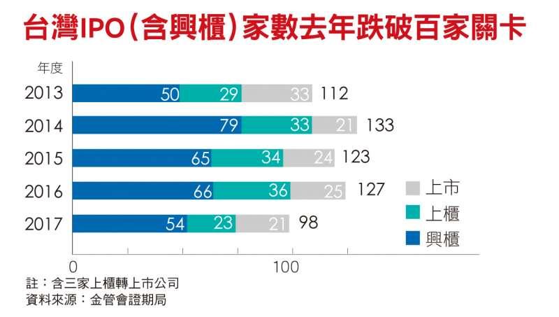 台灣IPO(含興櫃)家數去年跌破百家關卡