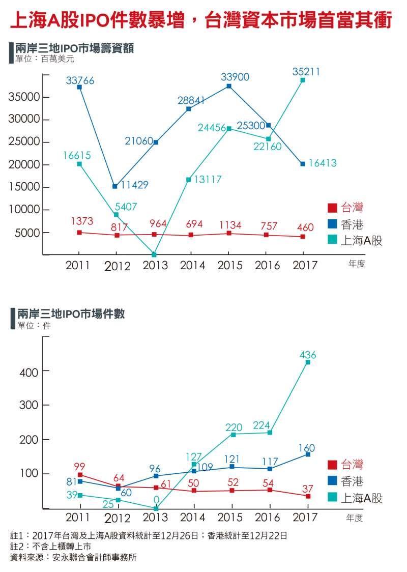 上海A股IPO件數暴增,台灣資本市場首當其衝