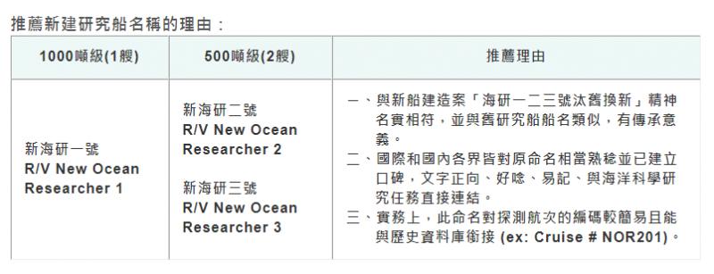 20180124-科技部選「新海研」作為新海研船的名字。