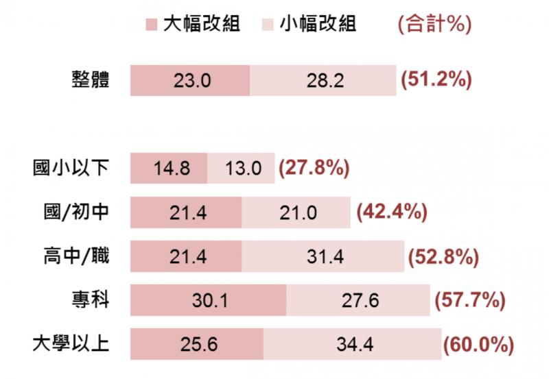 20180126-民眾對內閣改組的看法。(台灣指標民調提供)