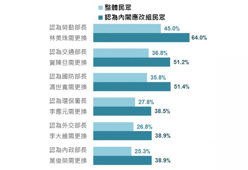 20180126-民眾對內閣改組的看法,認為6位部會首長是否需更換的比率。(台灣指標民調提供)