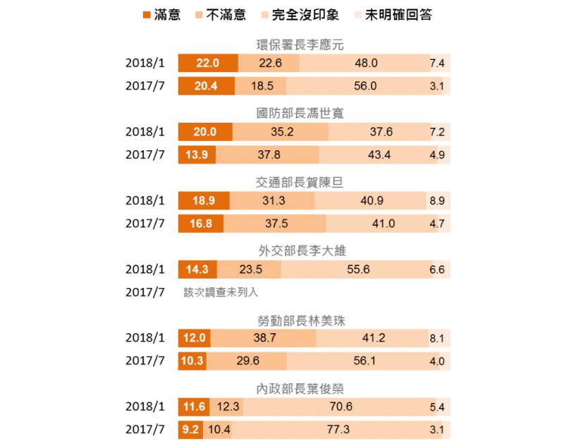 20180126-民眾對6位部會首長施政表現看法。(台灣指標民調提供)