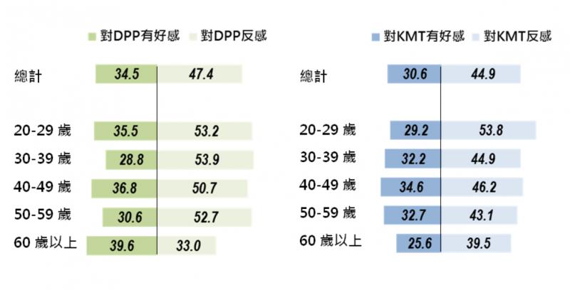 20180126-民眾對民進黨及國民黨的好感度。(台灣指標民調提供)