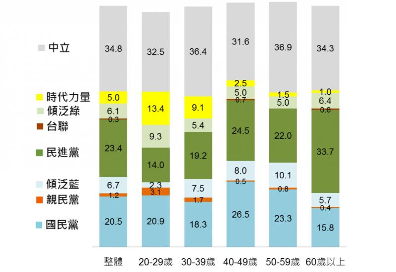 20180126-民眾對主要政黨的支持情形。(台灣指標民調提供)