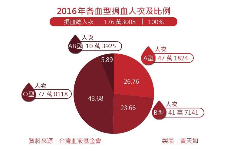 20180126-SMG0035-2016年各血型捐血人次及比例_工作區域 1.jpg