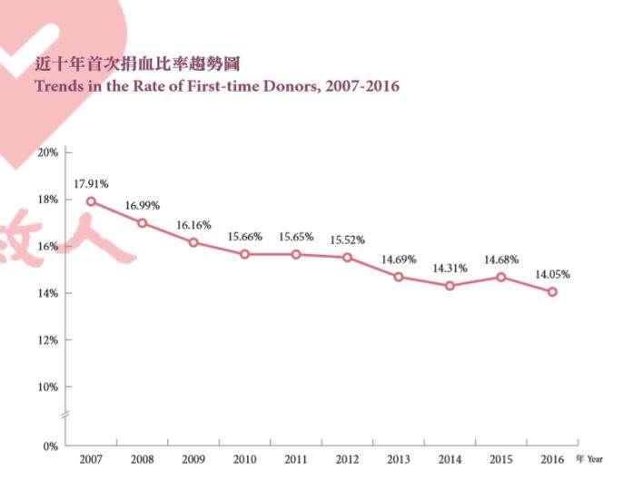 近十年首次捐血趨勢圖。(血液基金會提供)