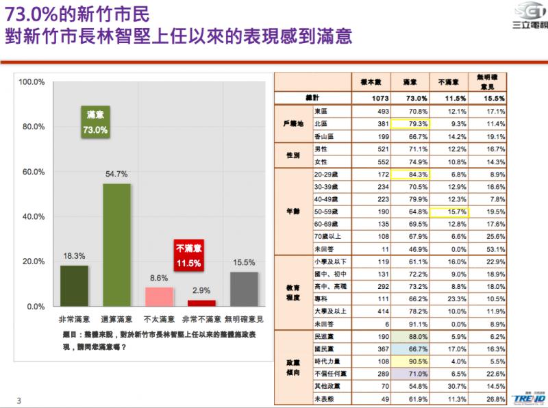 20180126-73.0%的新竹市民,對新竹市長林智堅上任以來的表現感到滿意。(三立電視提供)