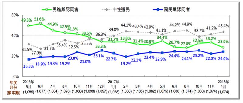 20180127-台灣人政黨認同趨勢圖 [2016/5~2018/1]。(台灣民意基金會提供)