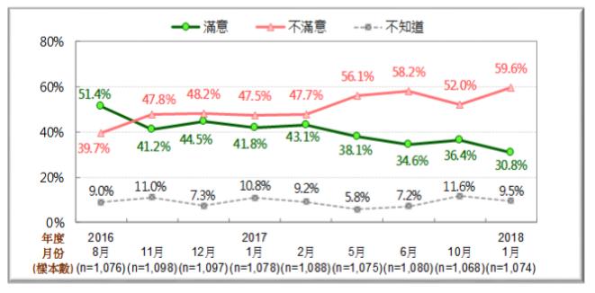 20180127-蔡英文總統兩岸政策表現的民意反應趨勢圖 [2016/8~2018/1]。(台灣民意基金會提供)