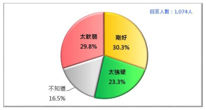 20180127-台灣人對蔡政府兩岸事務處理的感覺(2018/1)。(台灣民意基金會提供)