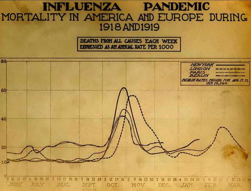 西班牙流感大爆發期間,紐約、倫敦、巴黎和柏林在1918年6月至1919年3月的死亡率。(維基百科公有領域)