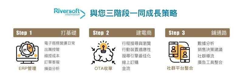 長川資訊的三大系統功能模組,符合各階段旅遊業者經營的需求(圖/長川資訊提供)