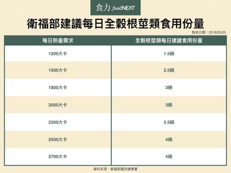 180130_衛福部建議每日全榖根莖類食用份量(圖/食力foodNEXT)