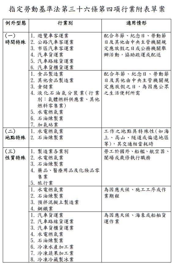 20180131-「鬆綁7休1」將50項行業將納入適用。(勞動部提供)