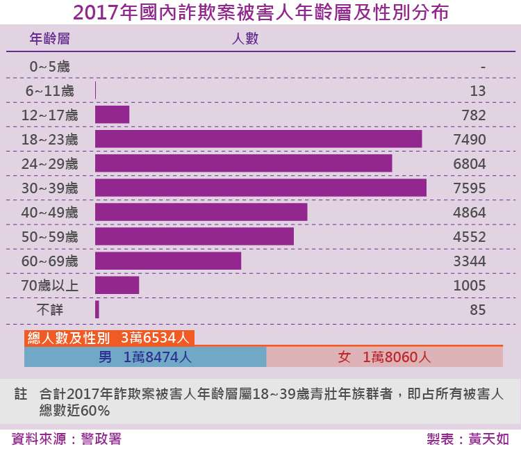 20180202-SMG0035-天如專題-2017年國內詐欺案被害人年齡層及性別分布_工作區域 1.jpg
