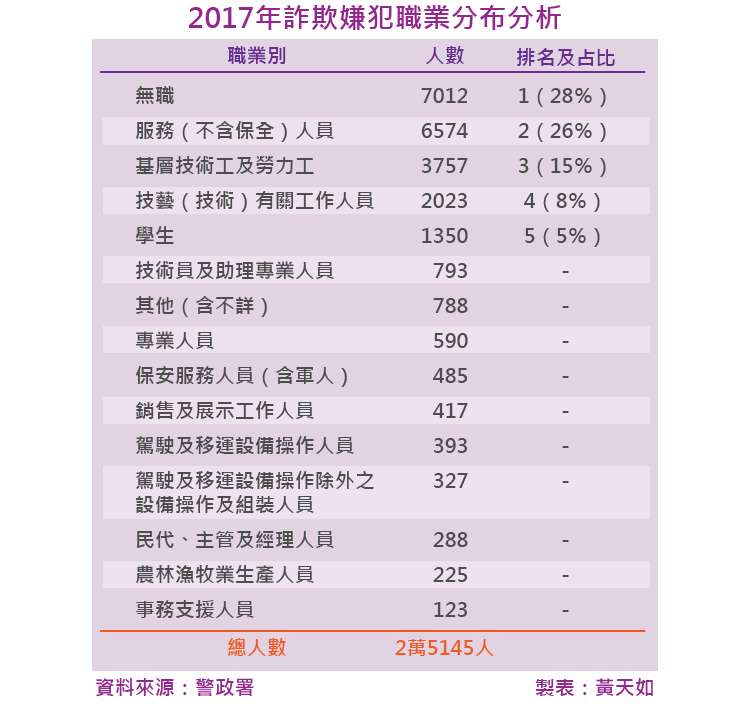 20180202-SMG0035-天如專題-2017年詐欺嫌犯職業分布分析_工作區域 1.jpg
