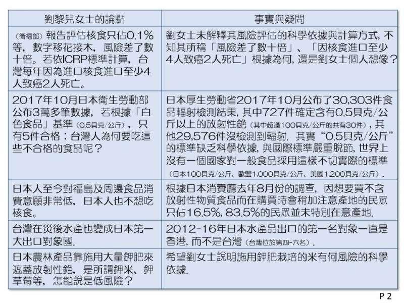 日本外交官柿澤未知質疑劉黎兒的文章誤導民眾,表示如果沒有證據就不要再汙名化日本食品。(取自杮澤未知臉書)