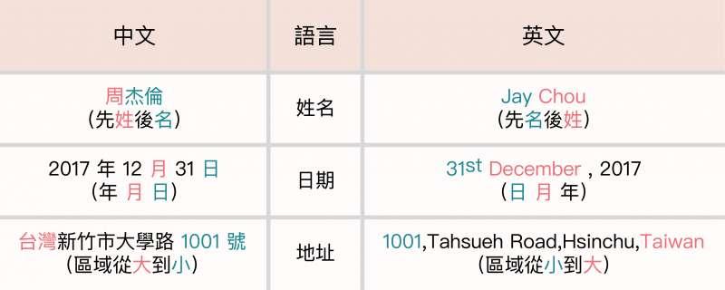 姓名、日期、以及地址在中英文中的寫法對照。(圖/黃楷元、張語辰,研之有物提供)