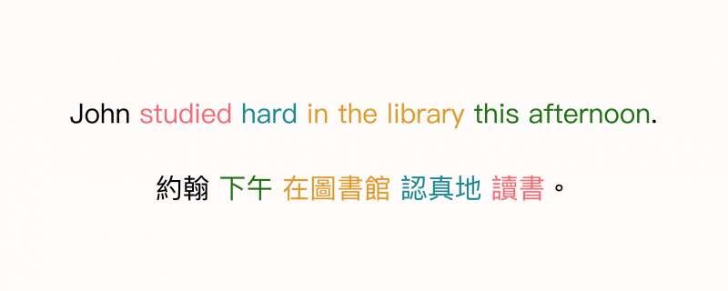 中英文句法結構的對照,同意義的字詞以相同顏色顯示,可以比對出句法的結構順序。(圖/黃楷元、張語辰,研之有物提供)