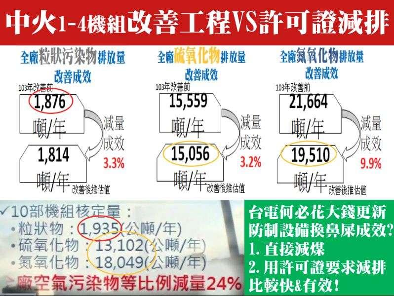 針對台中空氣污染的問題,台灣健康空氣行動聯盟認為,直接減煤或用許可證要求減排,是最快也最有效的方式。(台灣健康空氣行動聯盟提供)