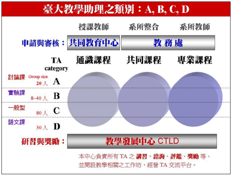 台大教學計畫表格。(取自通識在線)