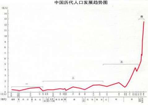 中國歷代人口發展趨勢圖。(圖/澎湃新聞提供)