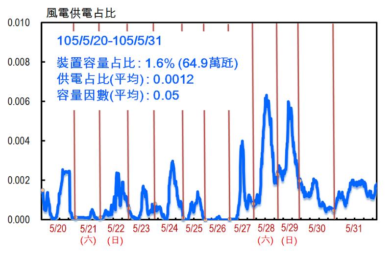 圖 1 夏日風電供電占比。(陳立誠提供)