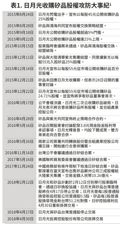 20180213-SMG0034-E03a-表1. 日月光收購矽品股權攻防大事紀1