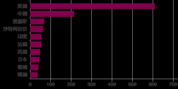 各國2016年軍事開支(BBC中文網)
